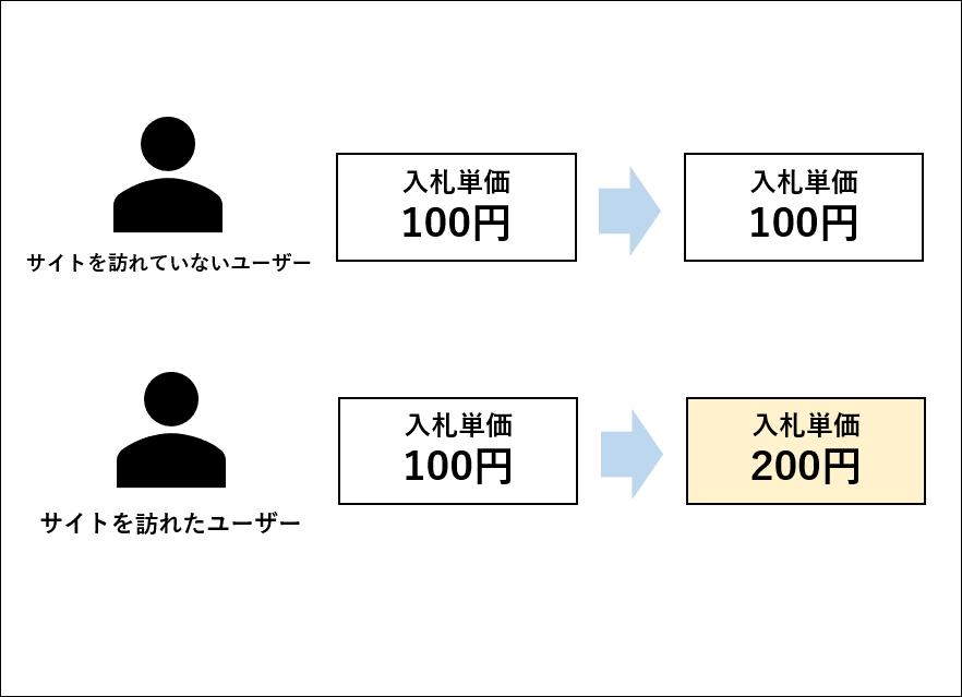 ユーザー別入札単価のイメージ