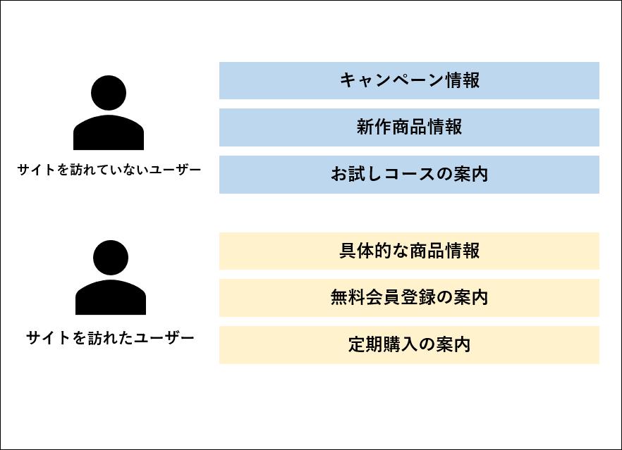ユーザー別訴求内容のイメージ